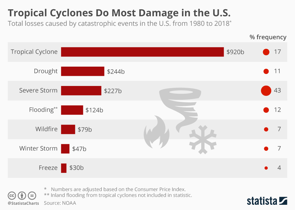 Infographic: Tropical Cyclones Do Most Damage in the U.S.   Statista