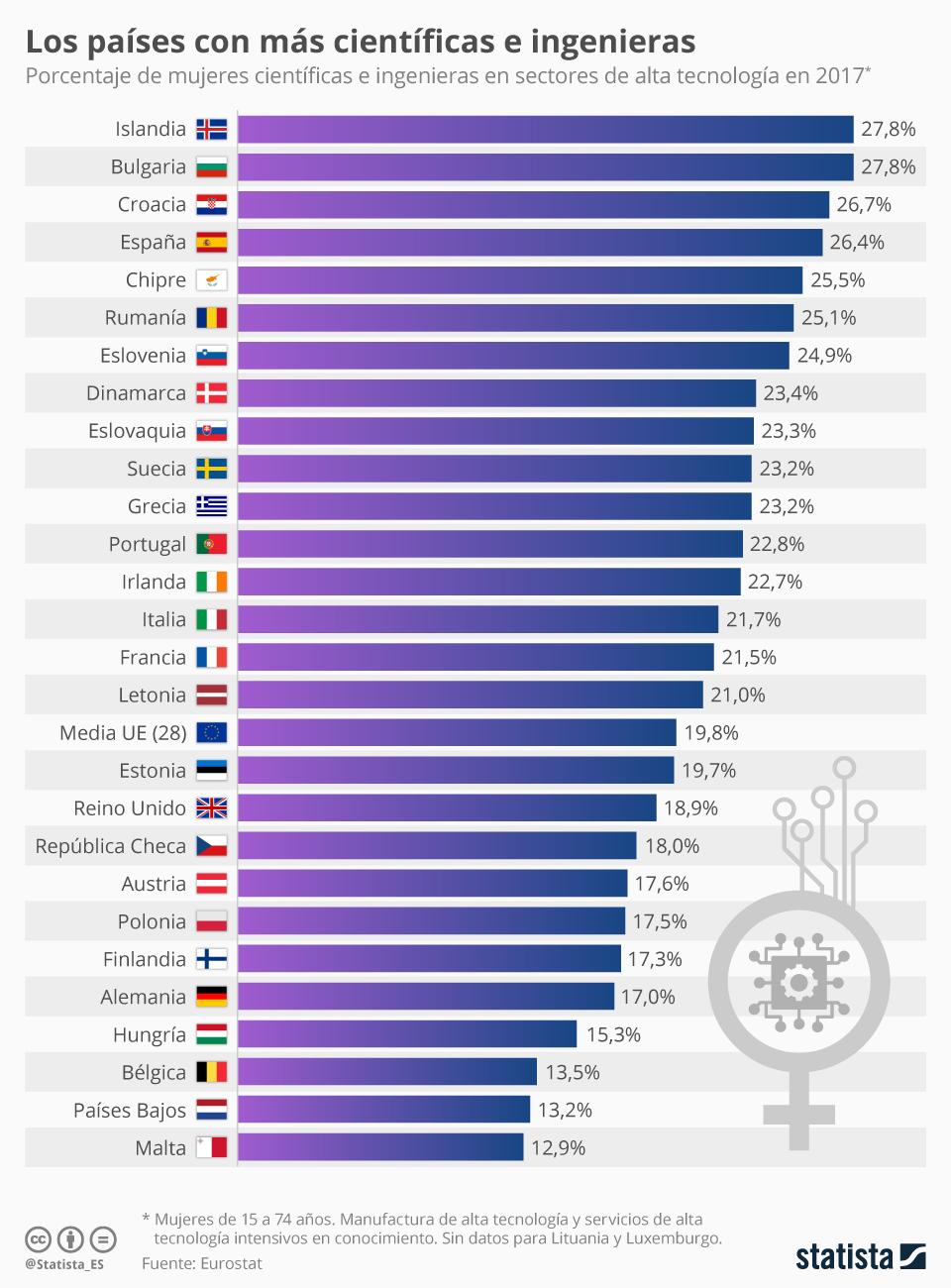 Infografía: España, entre los países con más mujeres en empresas de alta tecnología | Statista