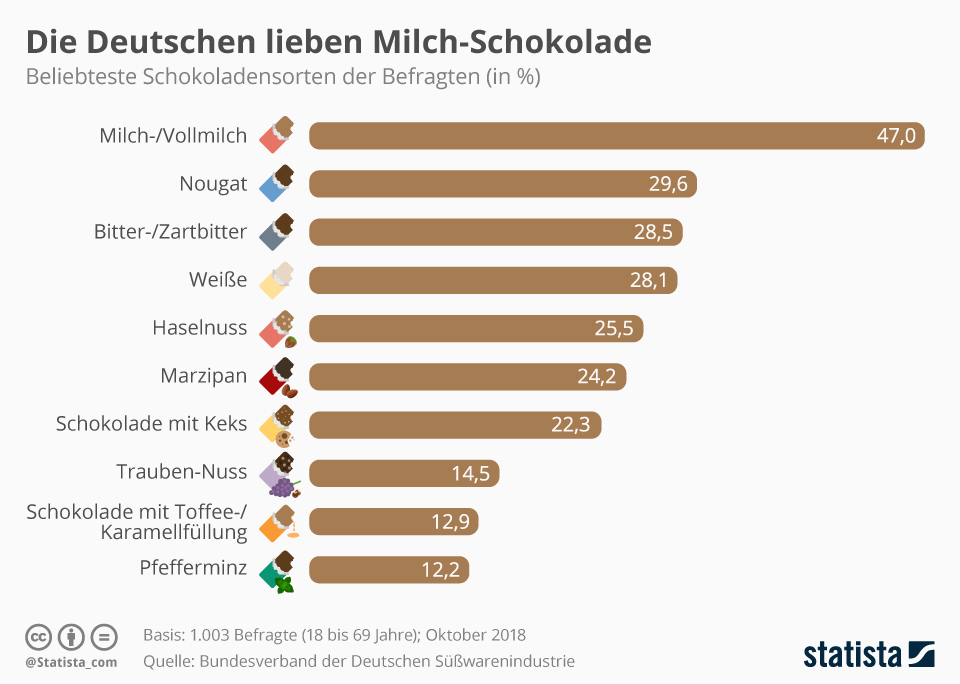 Infografik: Die Deutschen lieben Milch-Schokolade | Statista