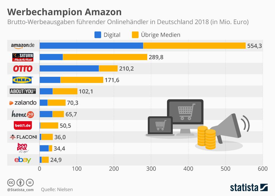 Infografik: Werbechampion Amazon | Statista