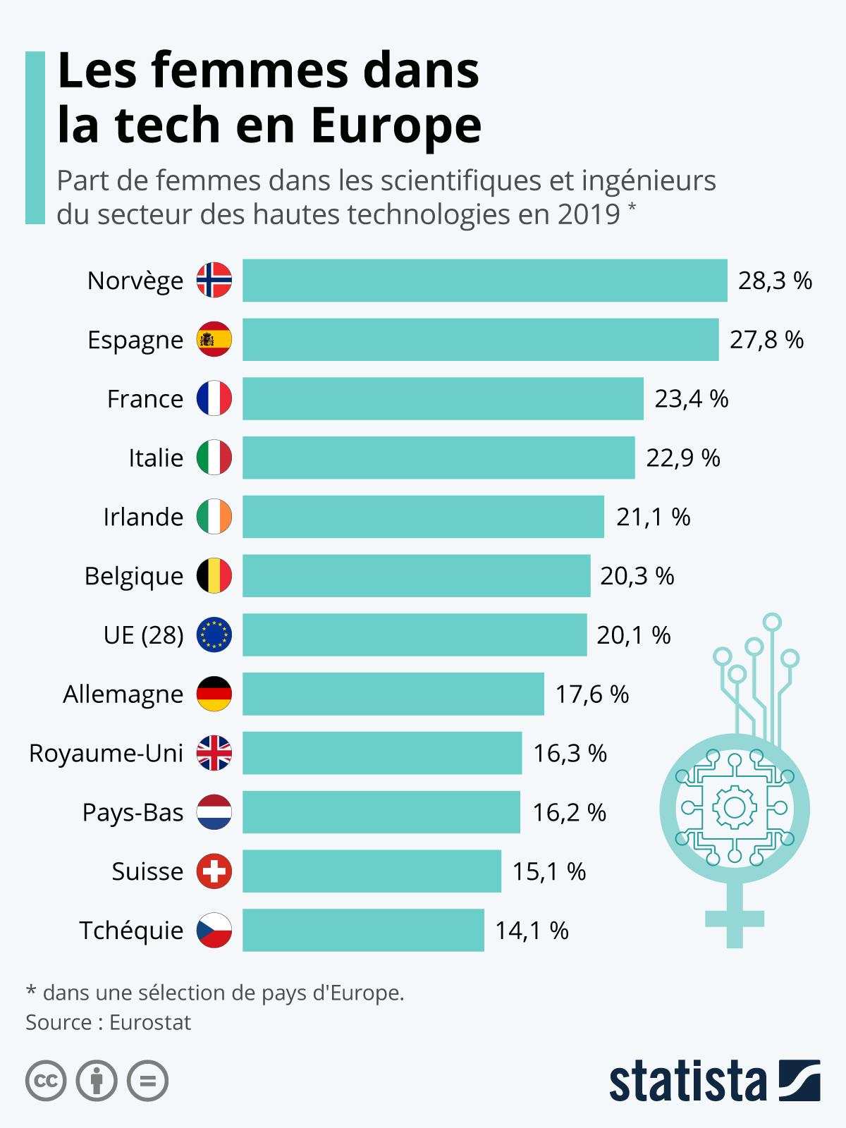 Infographie: High-tech, où sont les femmes ? | Statista