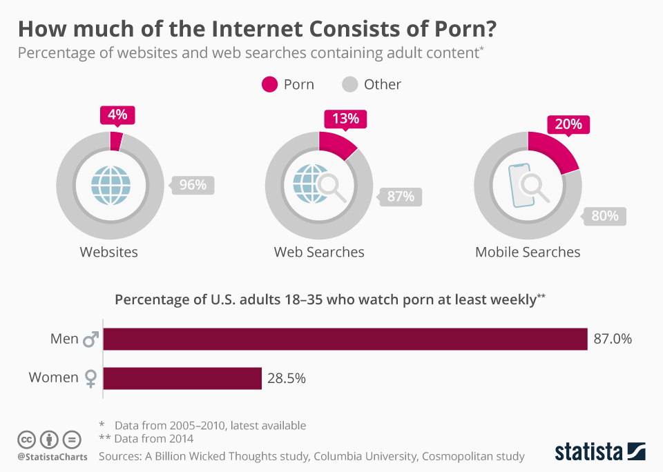 Infographic: How Much of the Internet Consists of Porn? | Statista