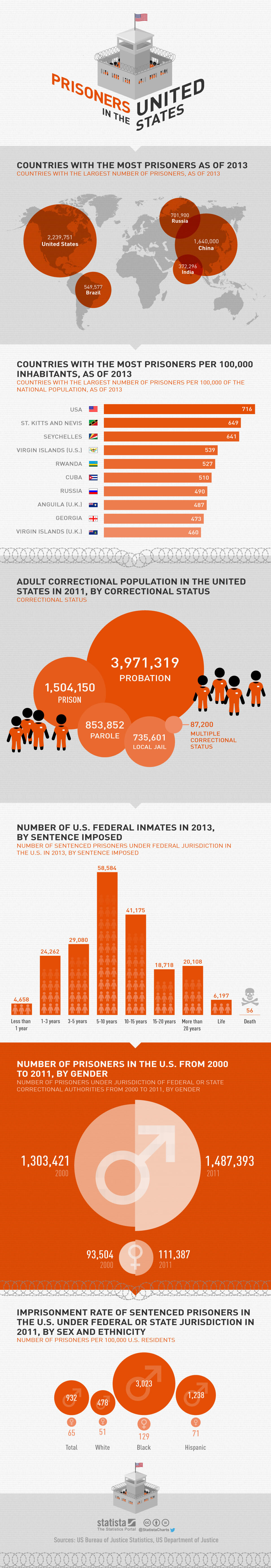 Infographic: Prisoners in the United States | Statista