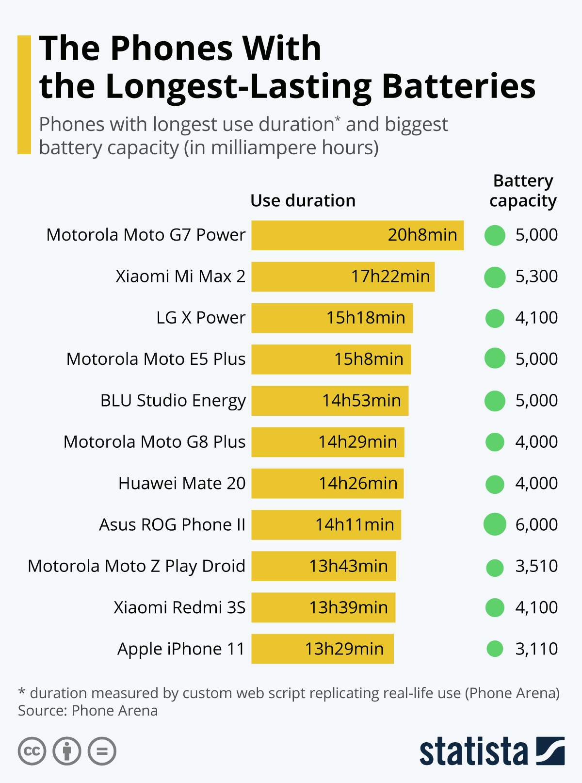 Infographic: The Smartphones With the Longest-Lasting Batteries | Statista