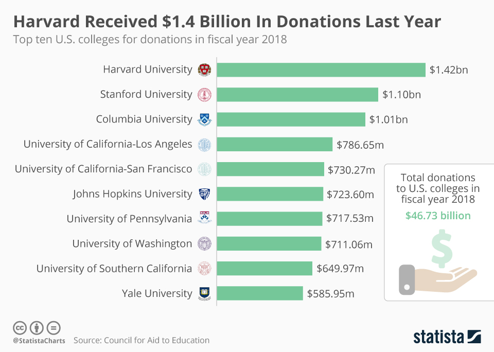 Infographic: Harvard Received $1.4 Billion In Donations Last Year | Statista