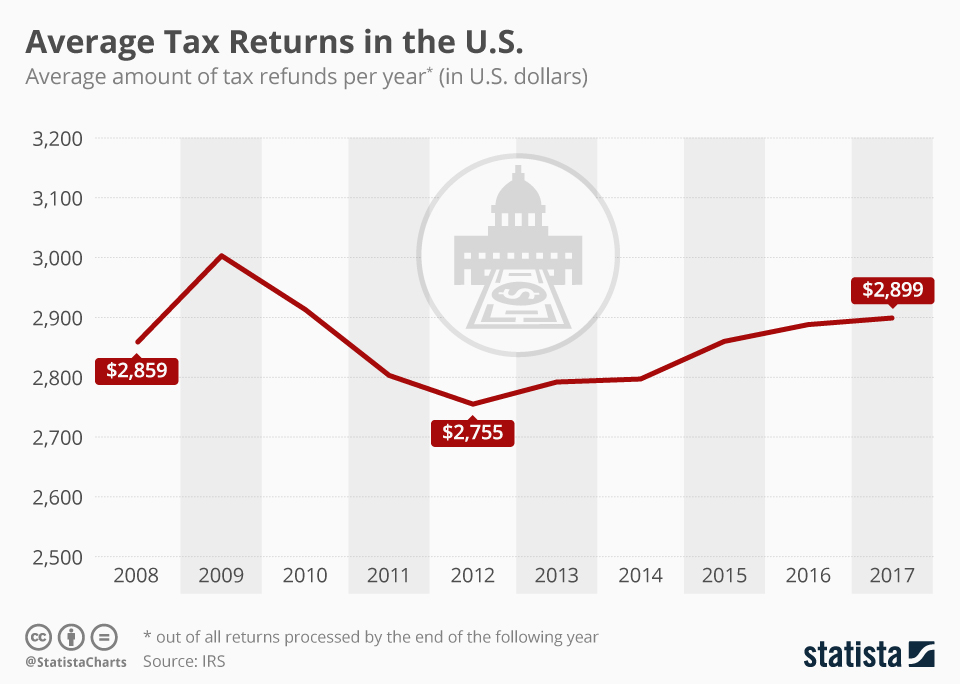 Infographic: Are Americans Getting Less Taxes Back in 2019? | Statista