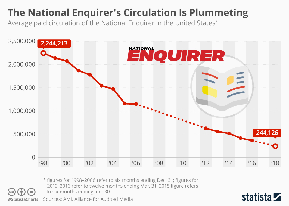 Infographic: The National Enquirer's Circulation Is Plummeting | Statista