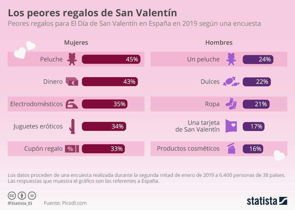 Infografía: ¿Qué NO regalar en San Valentín? | Statista