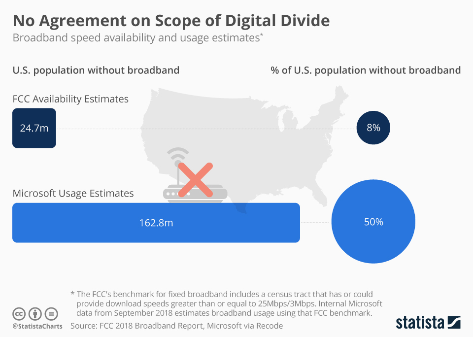 Infographic: No Agreement on Scope of Digital Divide | Statista