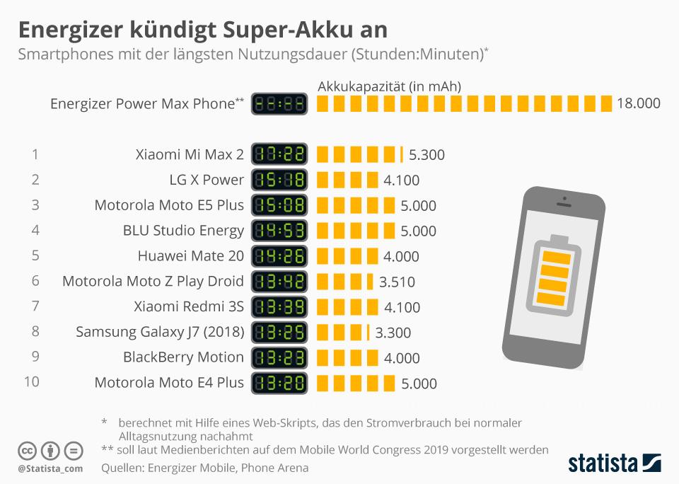Infografik: Energizer kündigt Super-Akku an   Statista