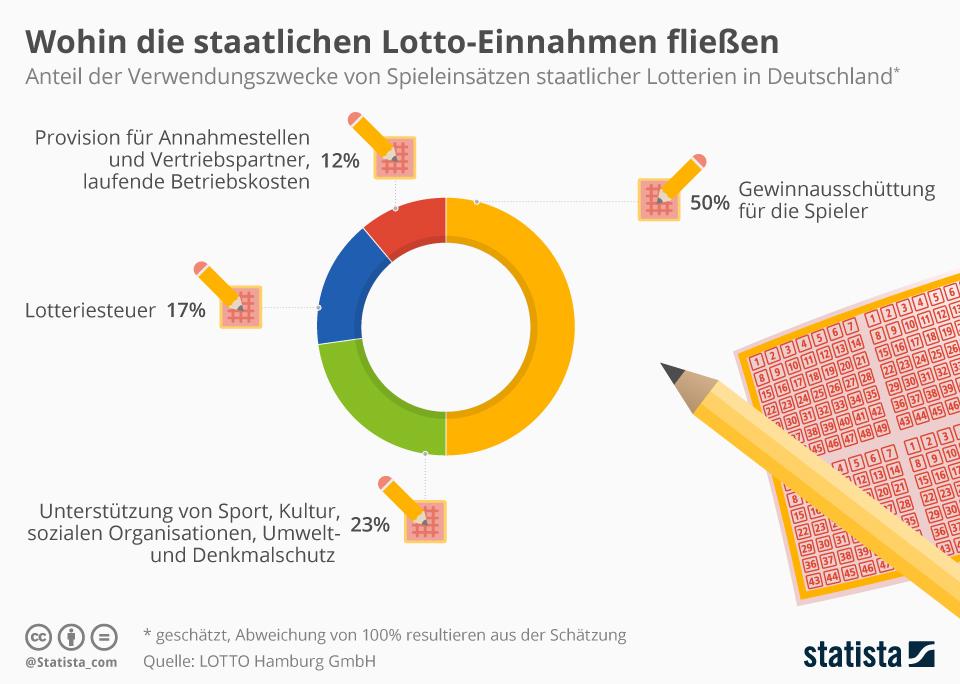 Infografik: Wohin die staatlichen Lotto-Einnahmen fließen | Statista