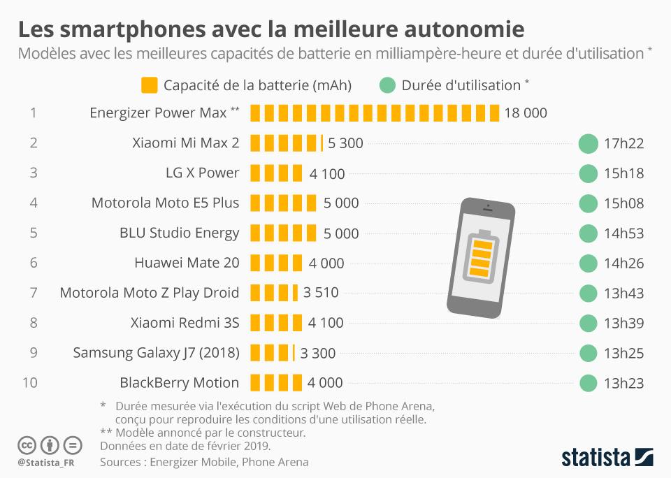 Infographie: Les smartphones avec la meilleure autonomie | Statista