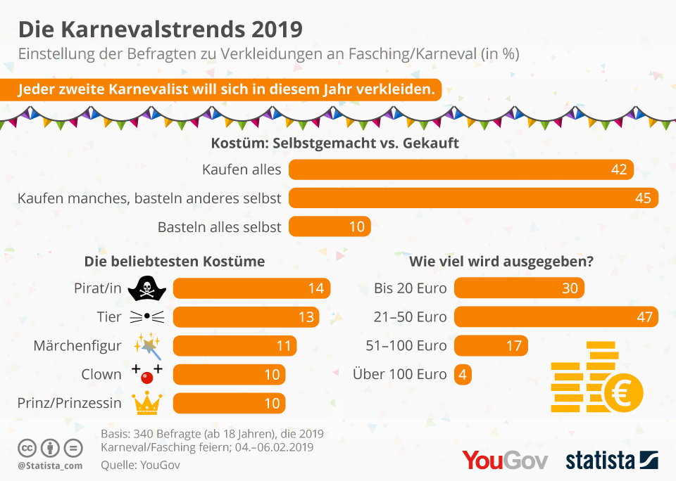 Infografik: Die Karnevalstrends 2019 | Statista