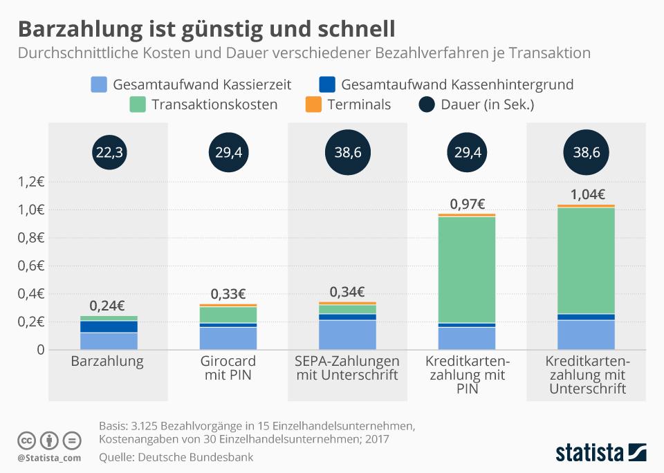 Infografik: Barzahlung ist günstig und schnell | Statista