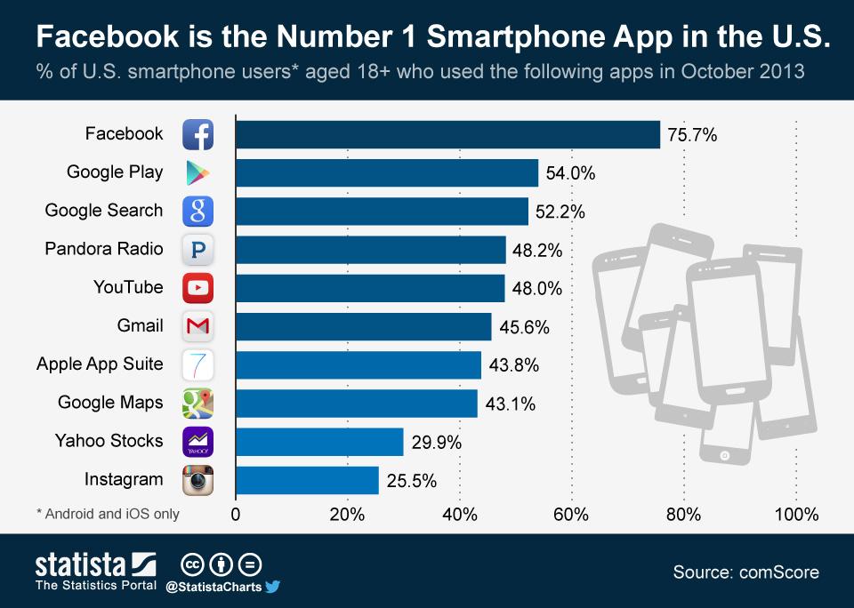Infographic: Facebook is the Number 1 Smartphone App in the U.S. | Statista
