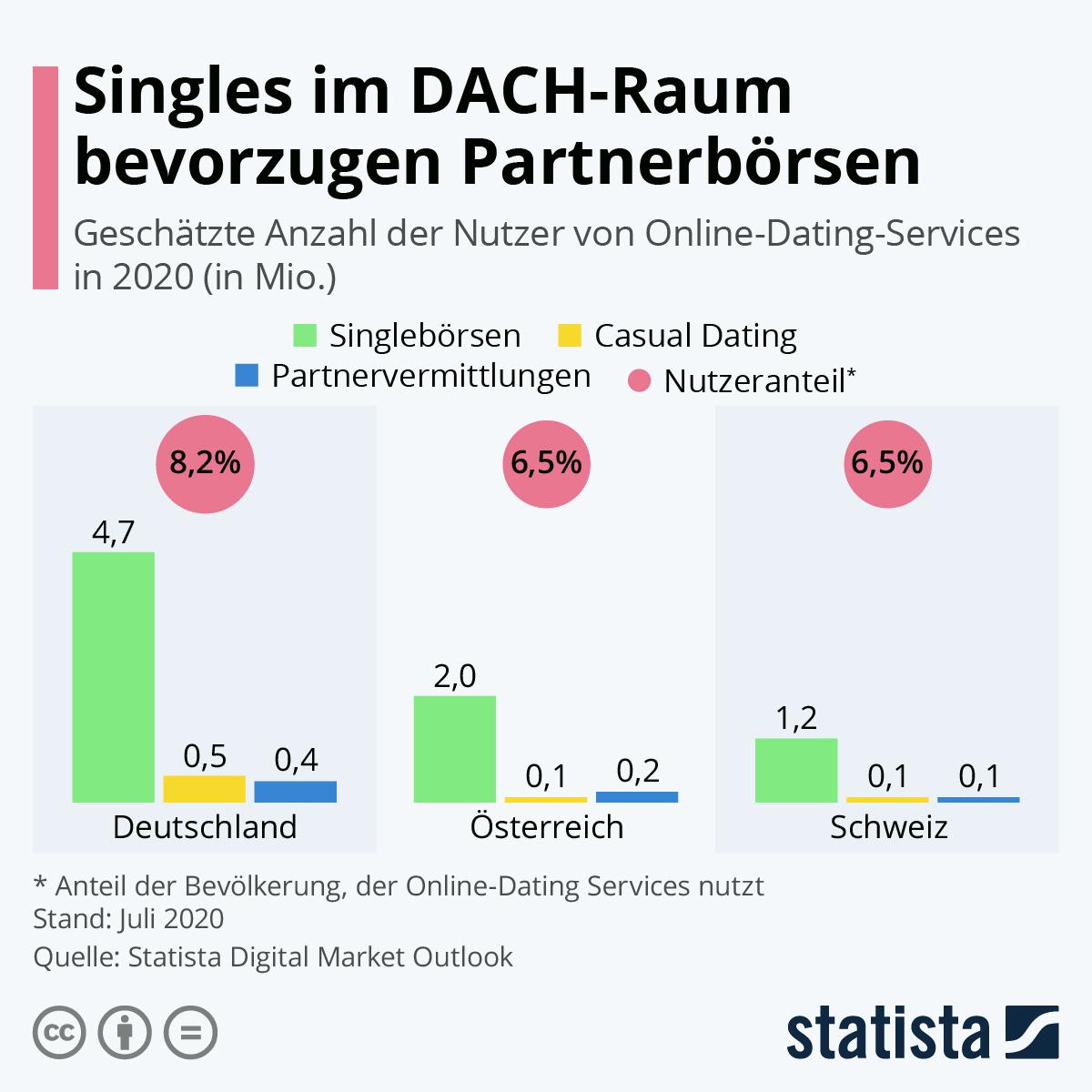 Infografik: Online-Dating im DACH-Raum | Statista