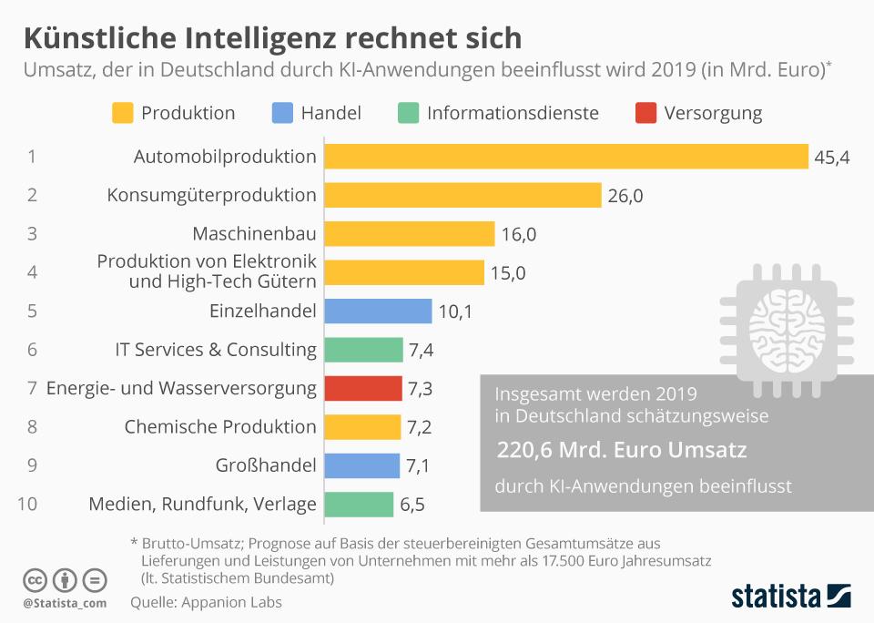 Infografik: Künstliche Intelligenz rechnet sich | Statista