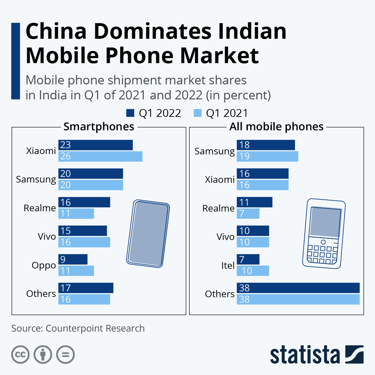 Infographic: Samsung Back on Top of Indian Feature Phone Market | Statista