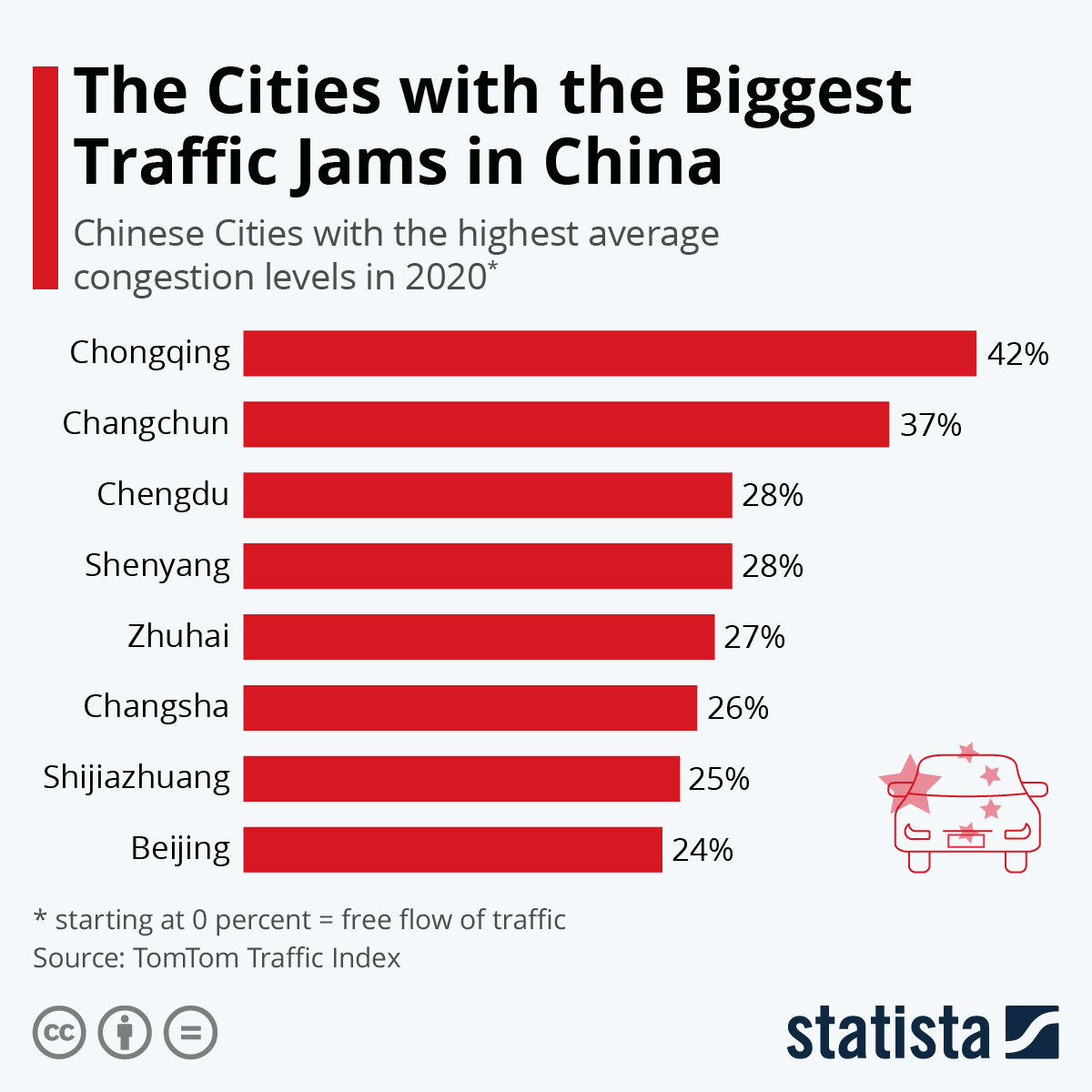 Infographic: The Cities with the Biggest Traffic Jams in China | Statista