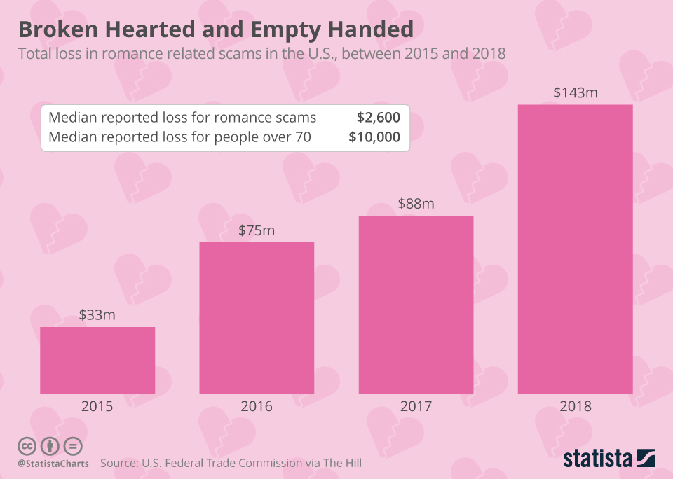 Infographic: Broken Hearted and Empty Handed | Statista