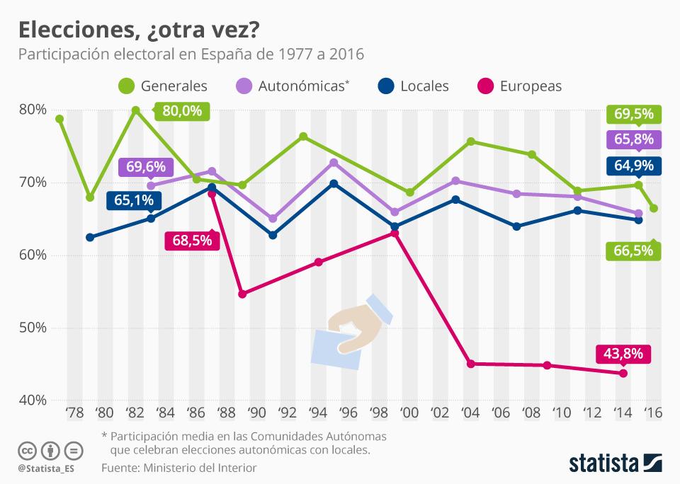 Infografía: ¿Están los españoles cansados de votar? | Statista