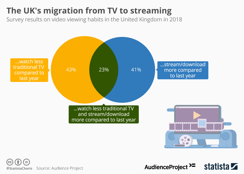 Infographic: The UK's migration from TV to streaming | Statista