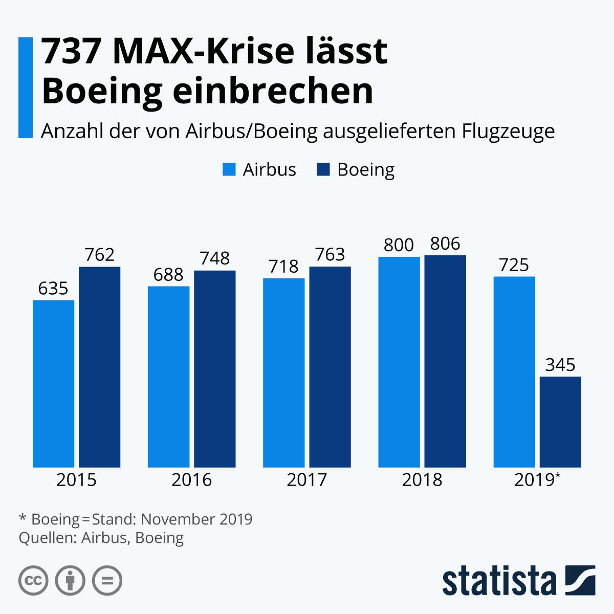 Infografik: 737 MAX-Krise lässt Boeing einbrechen | Statista