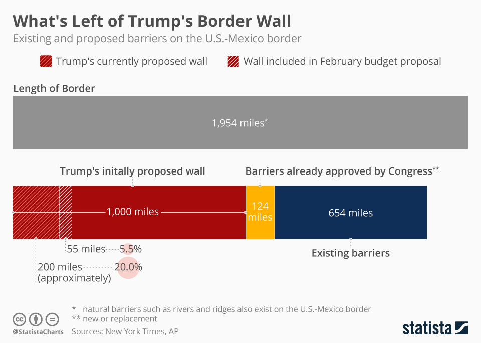 Infographic: Budget Proposal Cuts Trump's Wall Plans Short | Statista