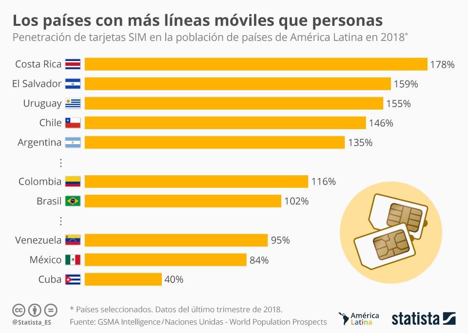Infografía: Los países latinoamericanos con más líneas móviles que personas | Statista