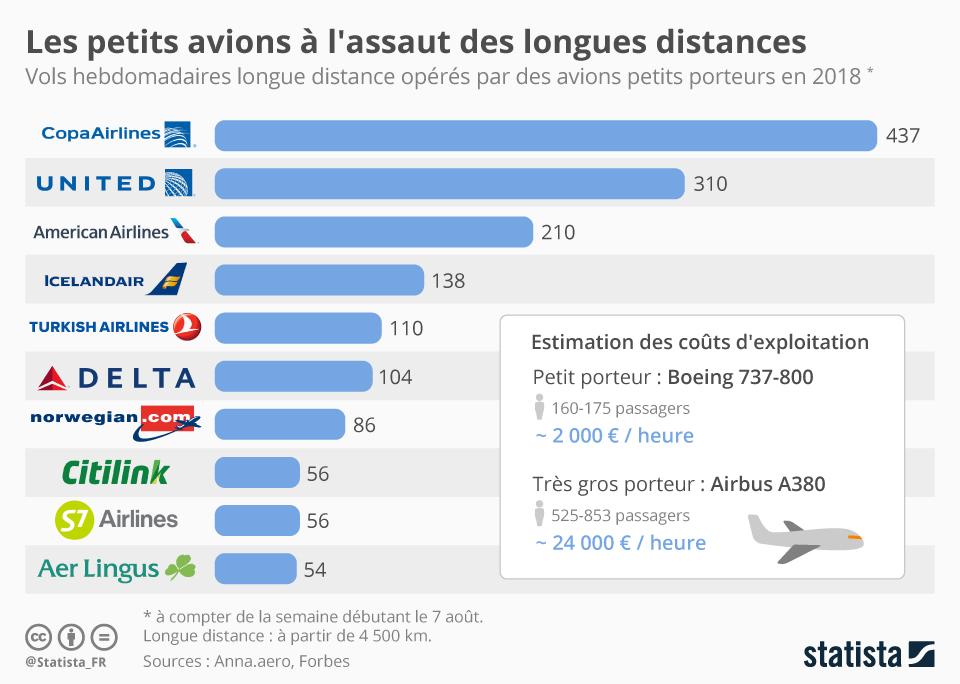 Infographie: Les petits avions à l'assaut des longues distances   Statista