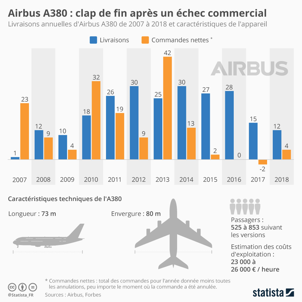 Infographie: A380 : Clap de fin après un échec commercial | Statista