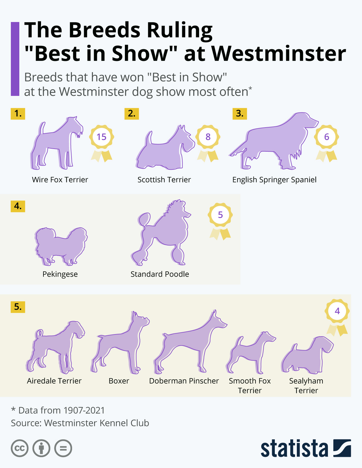 """Infographic: Wire Fox Terriers Rule Westminster """"Best in Show"""" Category 