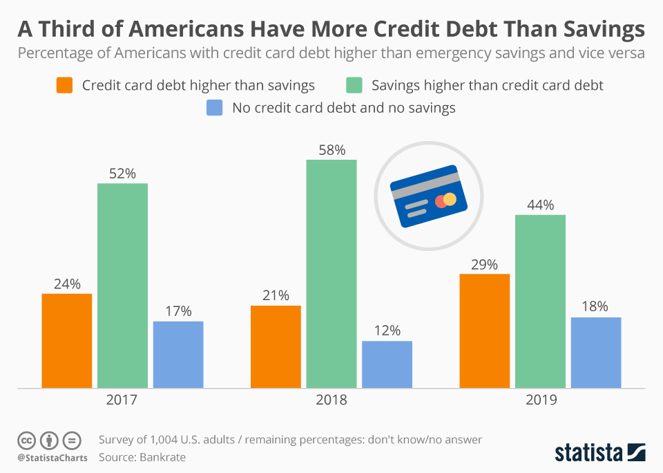 Infographic: One Third of Americans Have More Credit Debt Than Savings | Statista