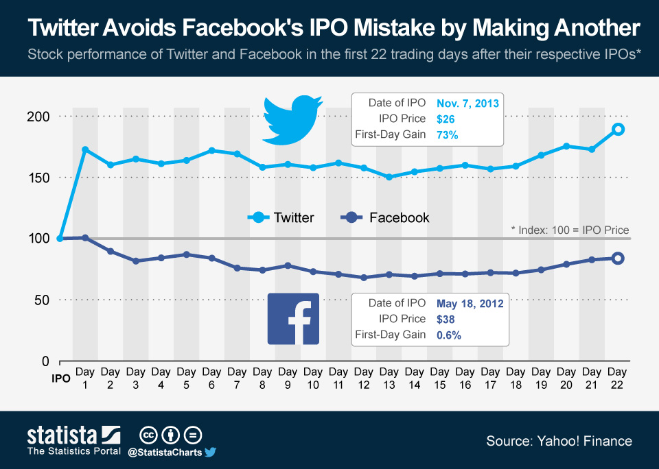 Infographic: Twitter Avoids Facebook's IPO Mistake by Making Another | Statista