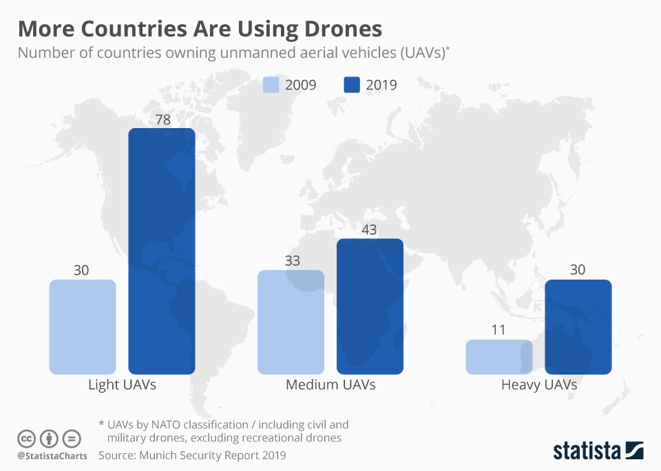 Infographic: More Countries Are Using Drones | Statista