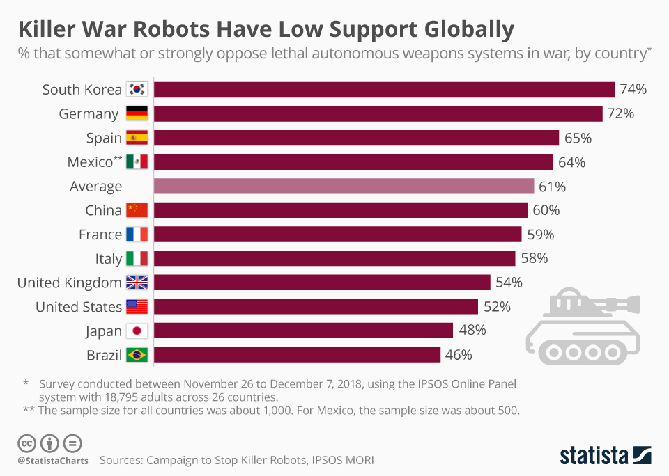 Infographic: Killer War Robots Have Low Support Globally | Statista
