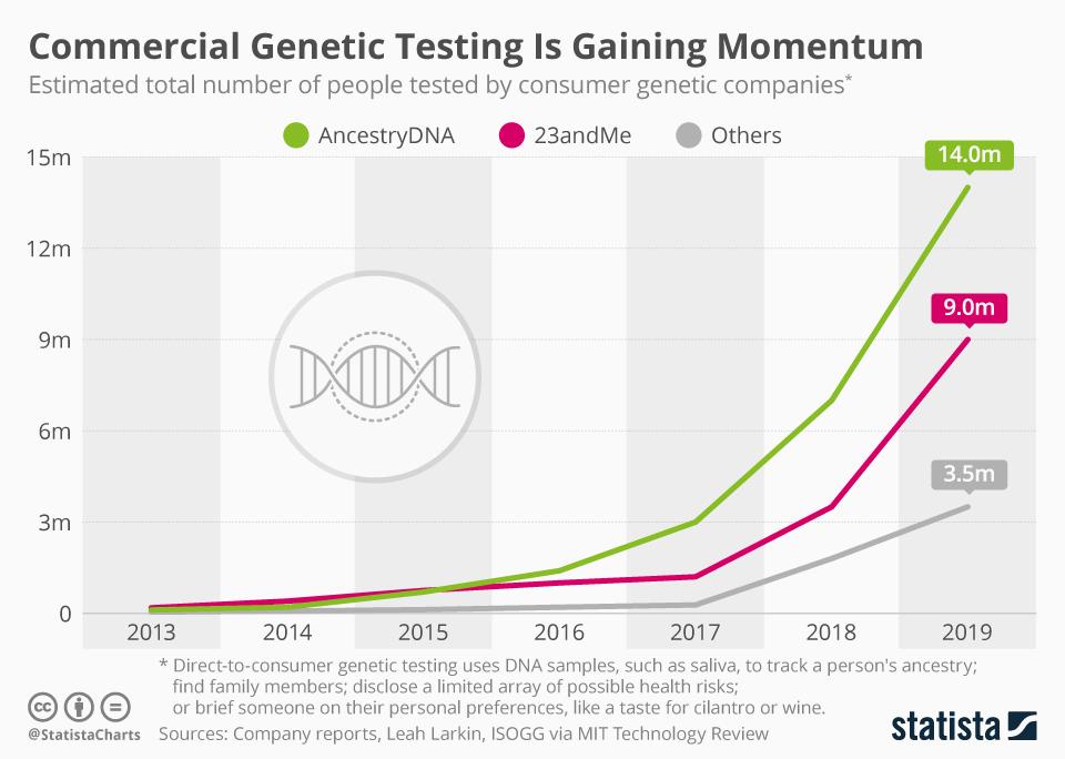 Infographic: Consumer Genetic Testing Is Gaining Momentum | Statista
