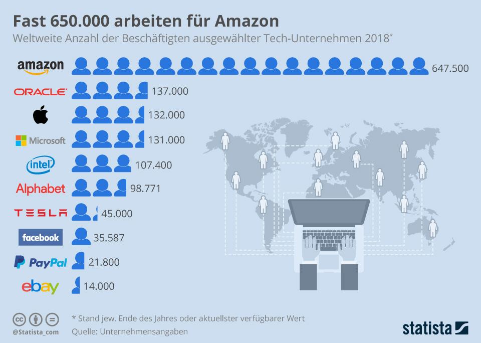 Infografik: Fast 650.000 arbeiten für Amazon | Statista