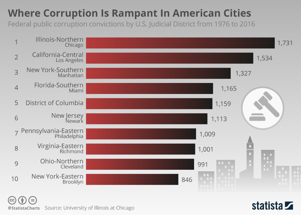 Chart: Where Corruption Is Rampant In American Cities | Statista