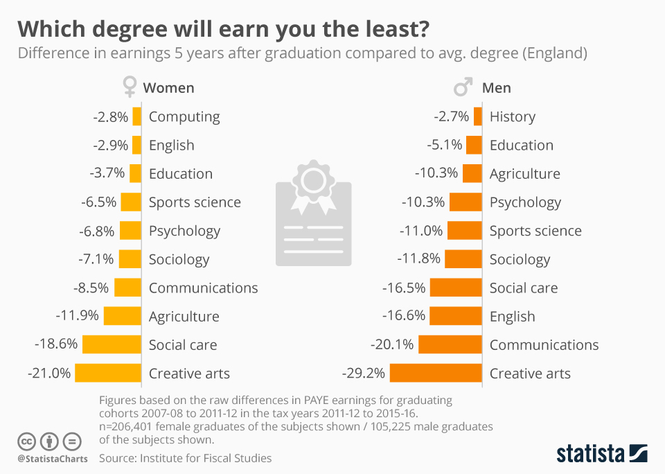 Infographic: Which degree will earn you the least? | Statista