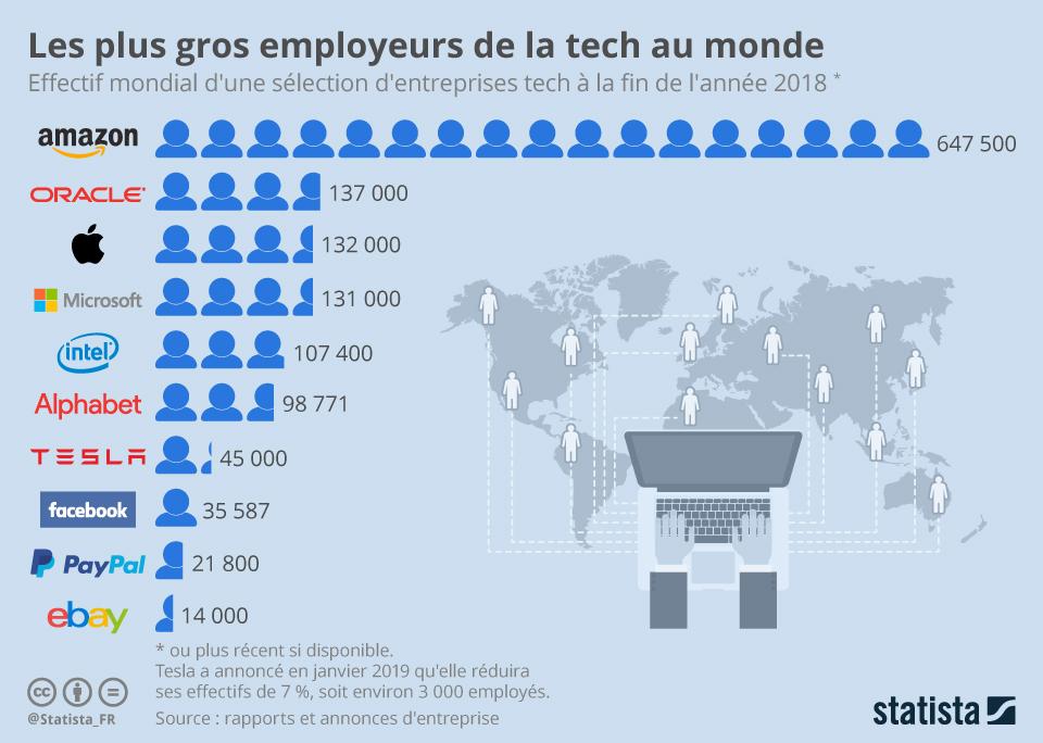 Infographie: Les plus gros employeurs de la tech au monde | Statista