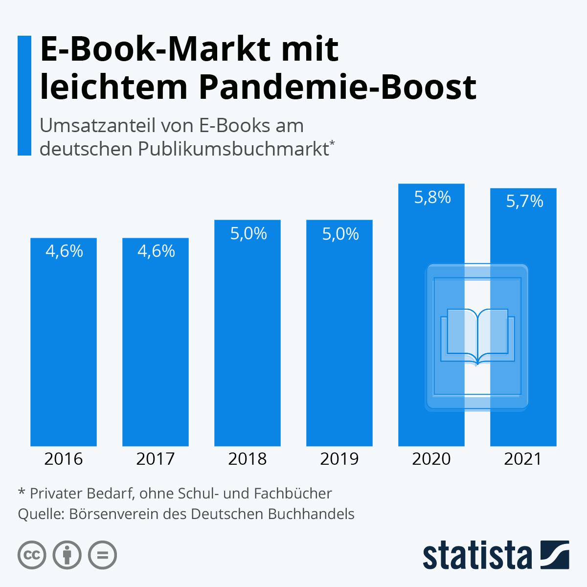 Infografik: Umsatz mit E-Books wächst | Statista