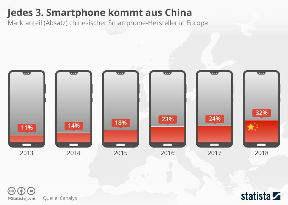 Infografik: Jedes 3. Smartphone kommt aus China    Statista