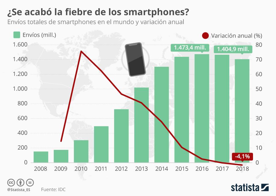 Infografía: Las ventas mundiales de smartphones continúan en descenso | Statista