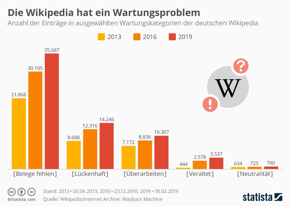 Infografik: Die Wikipedia hat ein Wartungsproblem | Statista