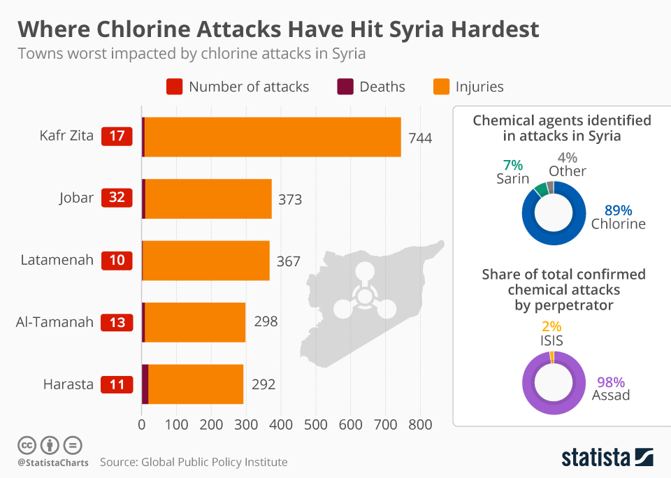 Infographic: Where Chlorine Attacks Have Hit Syria Hardest | Statista