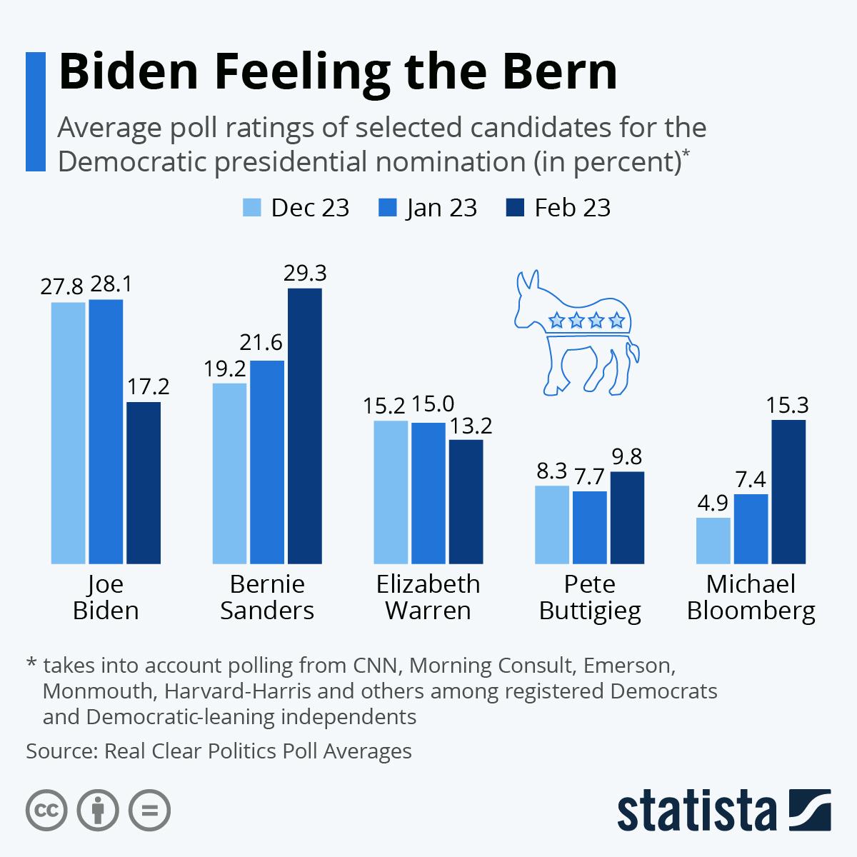 Infographic: Biden Feeling the Bern | Statista