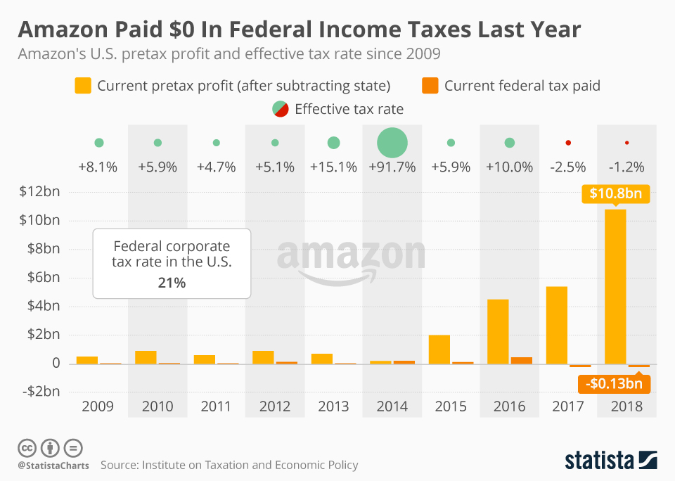 Infographic: Amazon Paid $0 In Federal Income Taxes Last Year   Statista