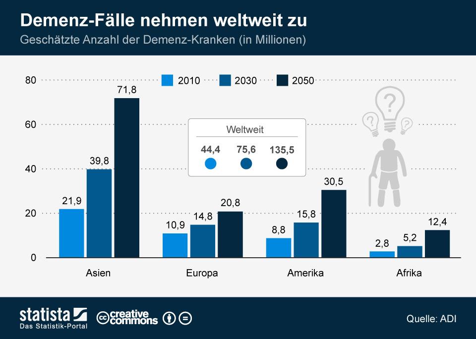 Infografik: Demenz-Fälle nehmen weltweit zu | Statista