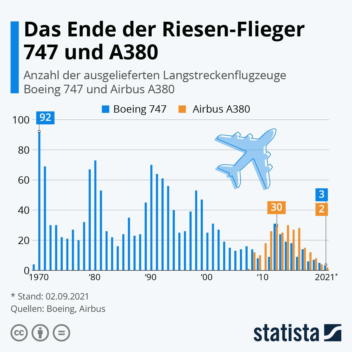 Infografik: Das Ende der Riesen-Flieger 747 und A380 | Statista